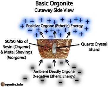 Fundamentacin cientfica del Orgn La teora del eter y