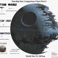 Size Comparison Chart - Death Star