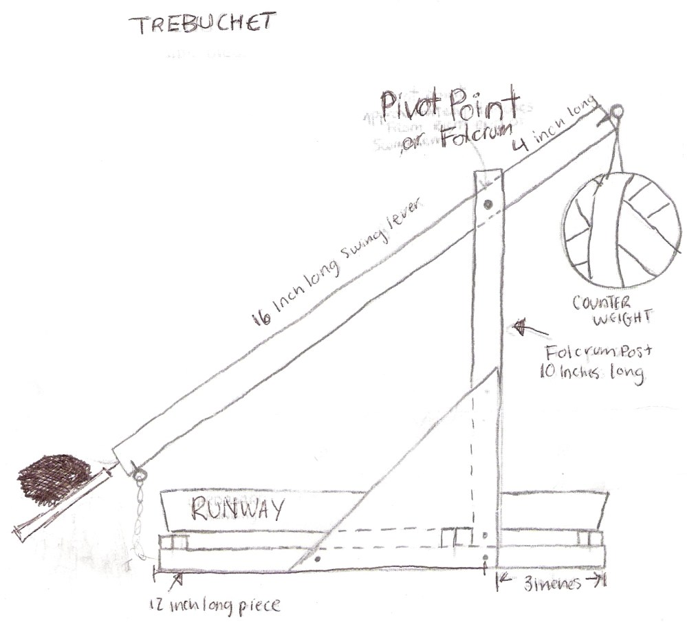 medium resolution of 2 diagram of sith stopping trebuchet