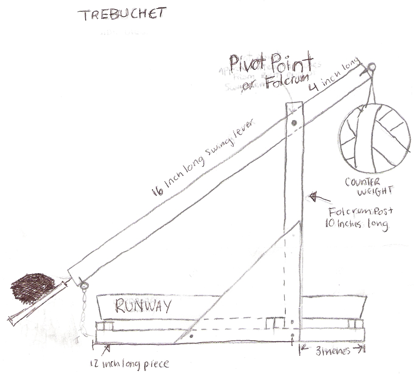 hight resolution of 2 diagram of sith stopping trebuchet