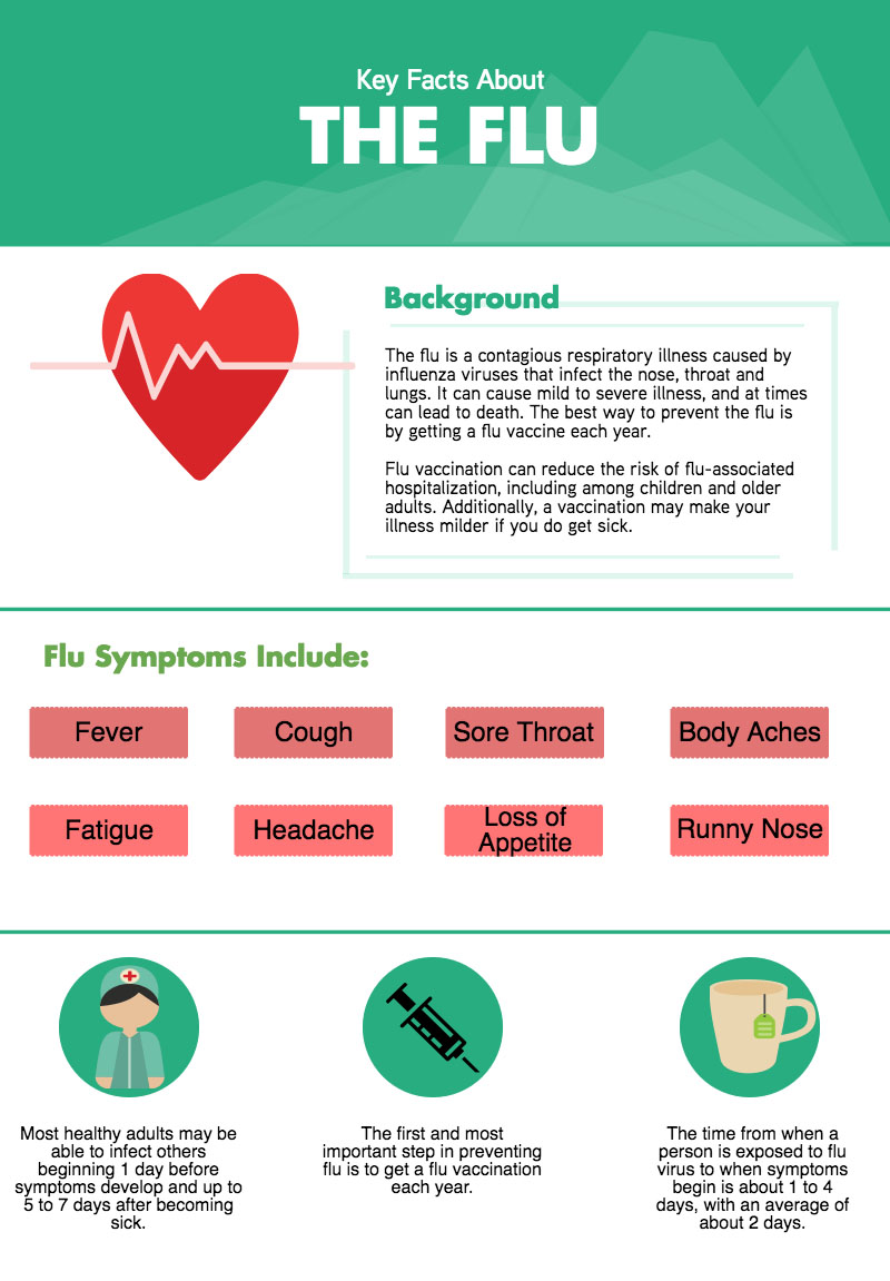 Key Facts: The Flu - Star Wellness