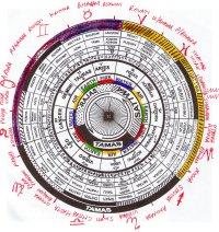 The Lunar Mansions, or Nakshatras of Vedic Astrology