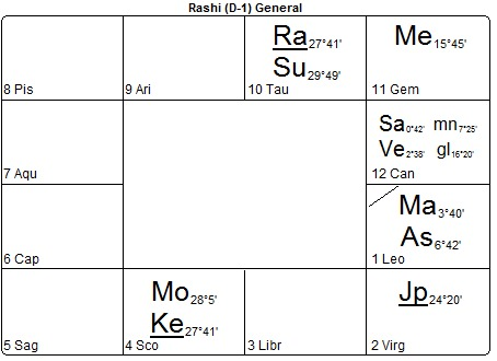 Vedic birth chart donald trump rashi also astrology from michael conneely post no the rh blogarwheelastrology