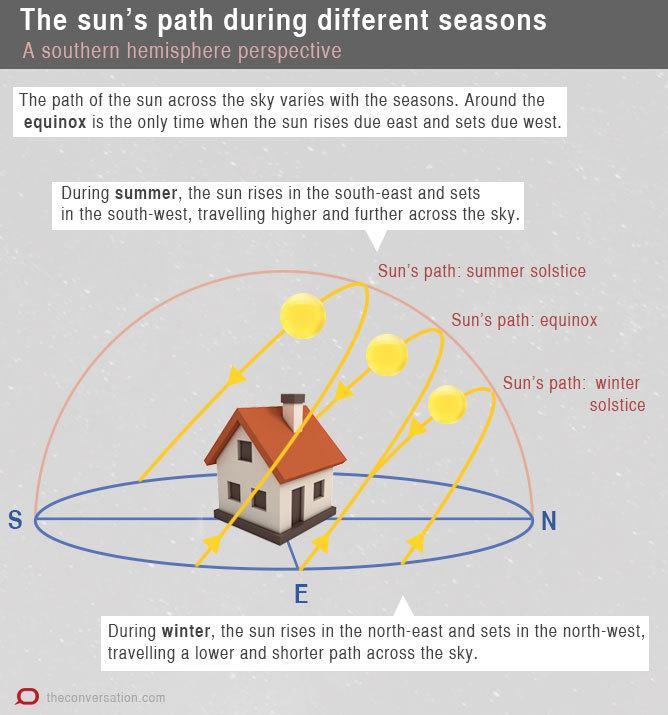 شکل ۲: در هنگام اعتدال بهاری خورشید از شرق طلوع و در غرب غروب میکند. در زمستان، خورشید از شمال شرق طلوع و در شمال غرب غروب میکند و در تابستان از جنوب شرق طلوع و در جنوب غرب غروب میکند.