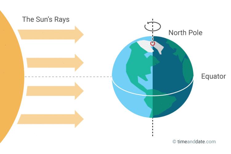 شکل ۱: تابش خورشید بر زمین در هنگام اعتدال بهاری. در این لحظه خورشید به صورت عمود بر استوای زمین میتابد و صفحهی استوایی از مرکز زمین رد میشود. عکس از http://www.timeanddate.com/calendar/march-equinox.html برداشته شده است.