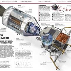 Spaceship Cutaway Diagram I Need A Wiring Dorling Kindersley | Illustrations – Stas3dart