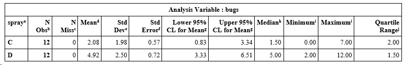 Descriptive statistics on the number of bugs that survived each treatment