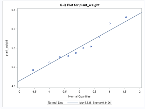 Treatment group 2 QQ Plot