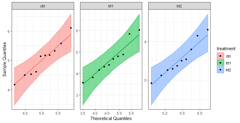 QQ Plot of each treatment group