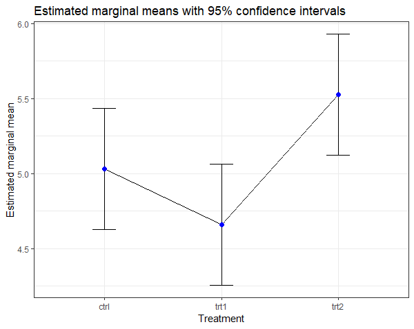 Estimated marginal means plot with 95% confidence intervals