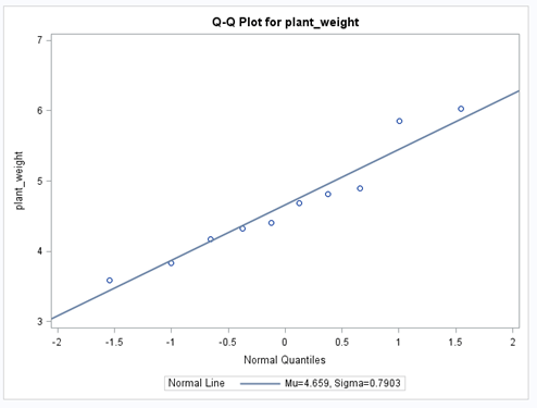 Treatment group 1 QQ Plot