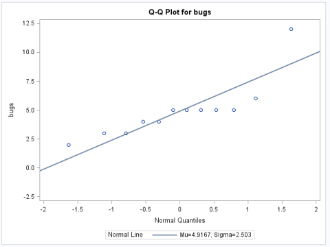 QQ plot for the number of bugs that survived under treatment D