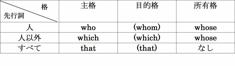 関係代名詞② that [主格・目的格] | 新里式 英語超學習法