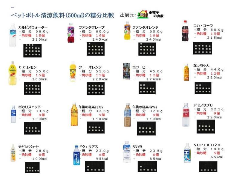清涼飲料水の糖分摂り過ぎにご注意しましょう | ケニーGブログ