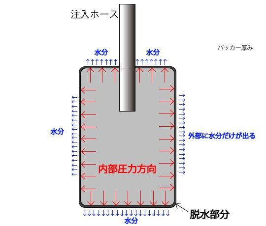 $エンタの法面管理塾-パッカー試験_法面工6