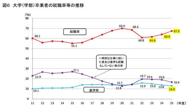 日本の大卒,厚生労働両省は17日,3年連続上昇 大卒就職率67.3% ...