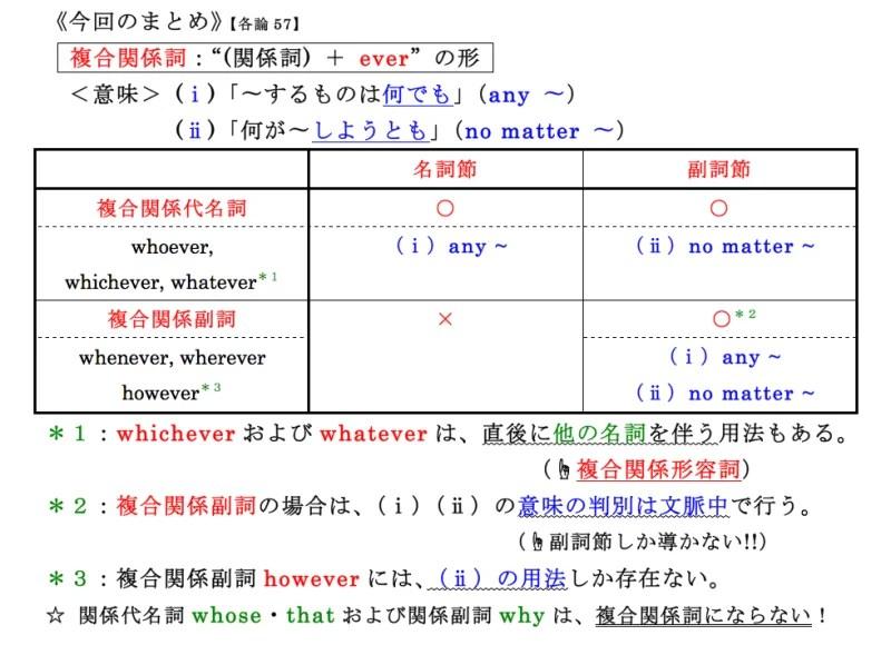 【各論57】関係詞Ⅶ 〜複合関係詞の用法〜 | 英文法サプリ2014 ...
