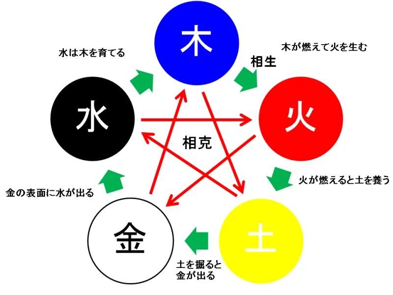 五つの要素は「木」「火」「土」「金」「水」 | ☆氣芯椿會☆ ~計り知れない椿大神社の神秘~