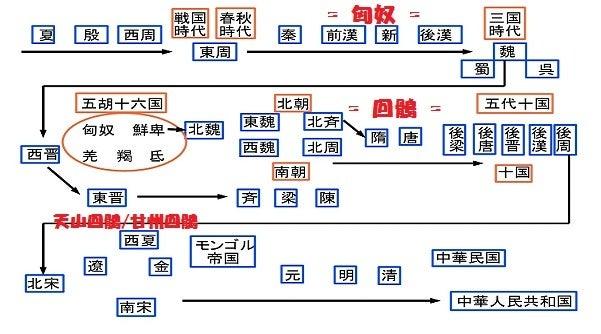 中国史俯瞰
