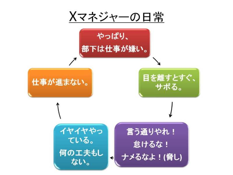 マネジャーの人間観(その2)X・Yの人間観 | ポジティブ ...