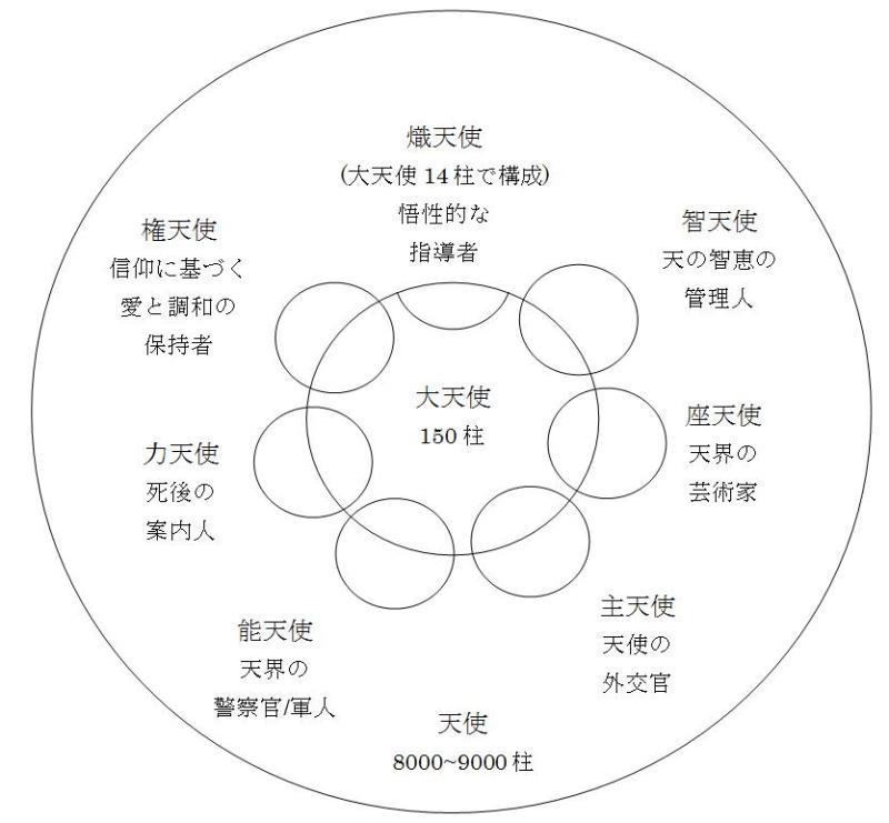 天使(ヘブライ神族)について3 天使のグループ紹介と階級の話 ...