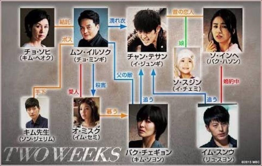 韓国ドラマ「TWO WEEKS(トゥ・ウィークス)」 | ☆韓国ドラマ&OST ...