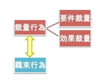 行政法の學習*その4(行政法総論・行政裁量) | BEXA荒木里佳 ...