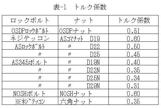 トルク係数