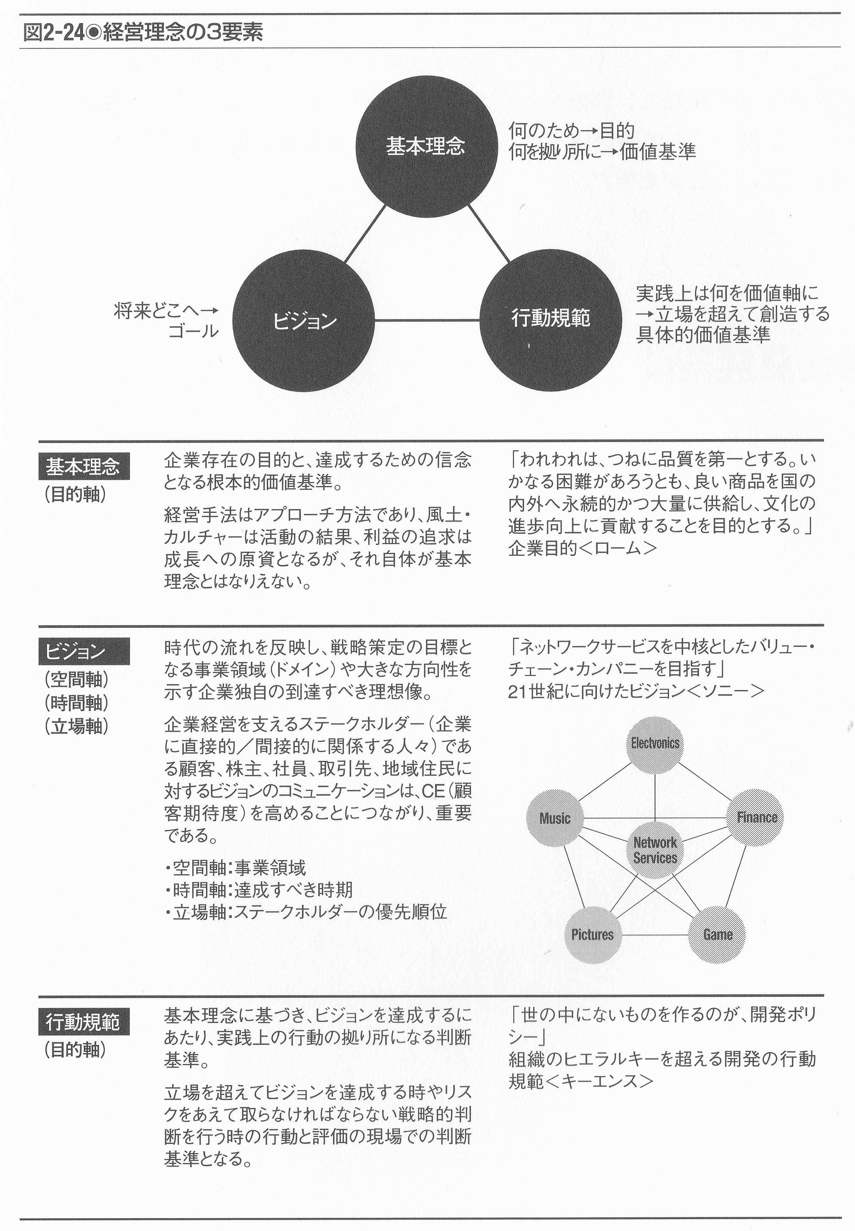 問題発見の進化 【3「問題発見の4P」の相互作用4】   コンサルティングサンライズのブログ!