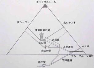 「ピラミッド 内部 王の間 松果体」の画像検索結果