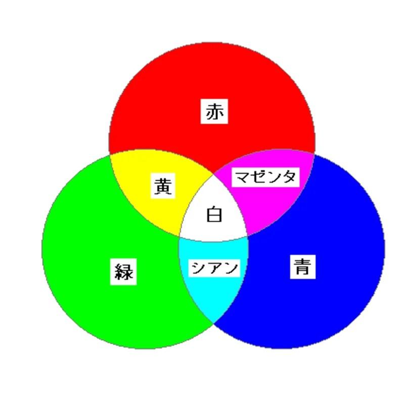 三原色 | Aah!です岡です