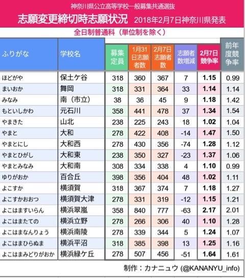 H30年度 神奈川県公立高校倍率 志願変更後の倍率   「使える英語 ...