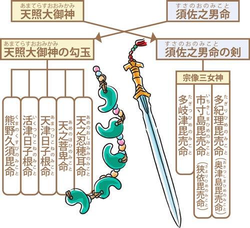 玉祖命(タマノヤノミコト) | 古神道 【雲伯】~ 神魂 ~ 明輝