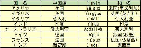 中國語で各國の國名は?   中國雑記