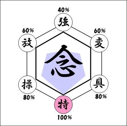 特質系能力について   ばんぶーのブログ