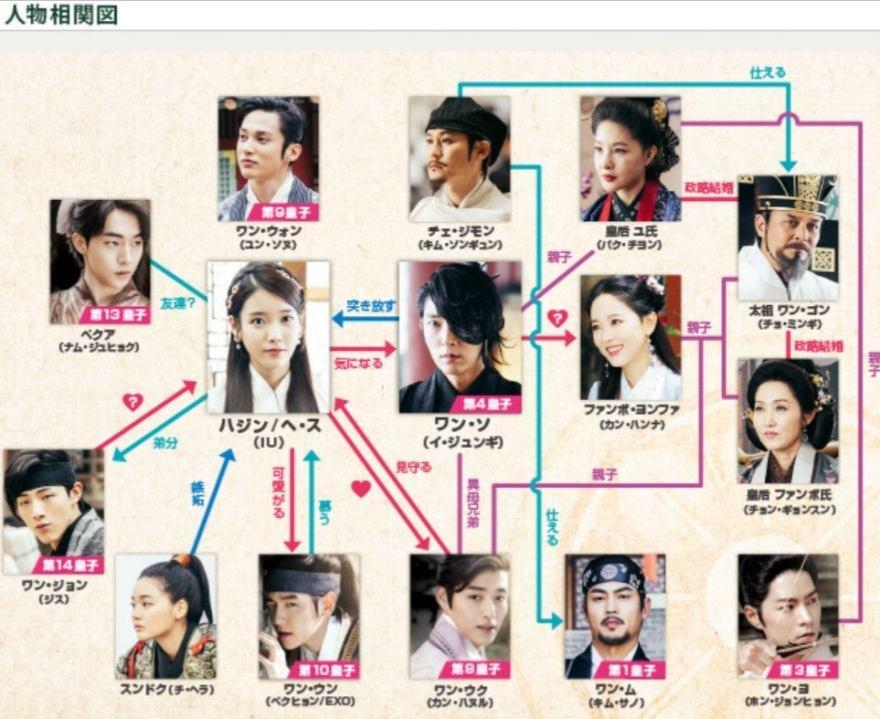 韓国ドラマ『麗〈レイ〉~花萌ゆる8人の皇子たち~』 | キムチの備忘録♪
