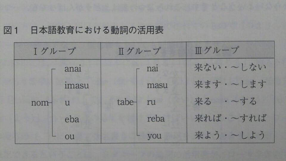 日本語の文法:動詞(テキスト10) | ひとり走り、ともに歩む