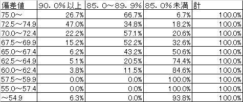 第3章(4) 全統マーク模試の偏差値と,センター試験得點率の相関関係-2 | 醫學部受験ブログのデータを ...