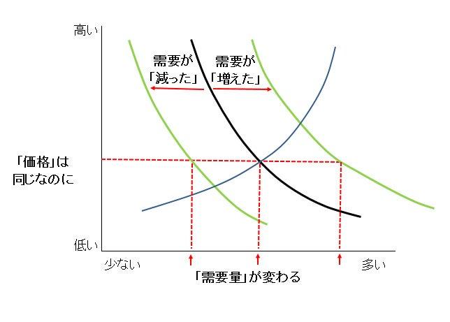 経済學を簡単に4 なぜ値段が変わるのか? | こころとお金の英才 ...