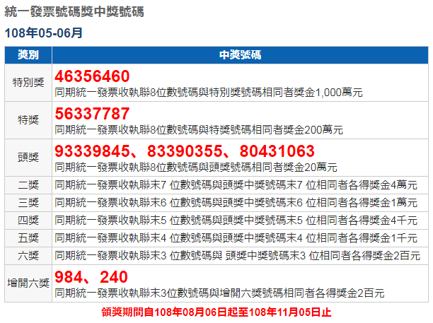 臺灣レシート(統一發票)寶くじ 2019年(民國108年)5-6月分の當選番號が発表になりました | lightwindの臺灣 ...