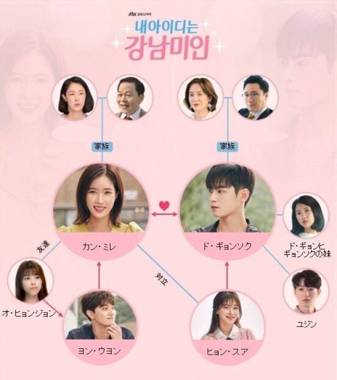 韓ドラ「私のIDはカンナム美人」レビュー 美人は得か?(ネタバレ) | Denim & Pumps