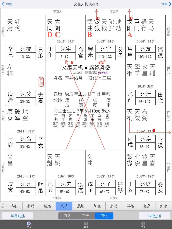 室井佑月さんの命盤②   欽天四化紫微斗數の話