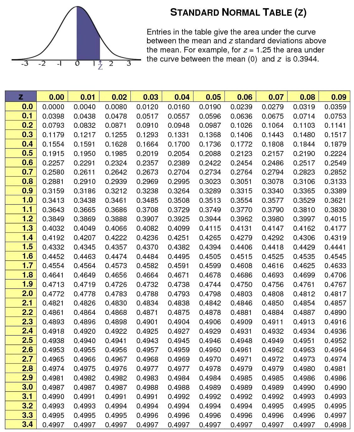 Tabel Z Score : tabel, score, Score, Table, Standard, Normal, Distribution, StatCalculators.com