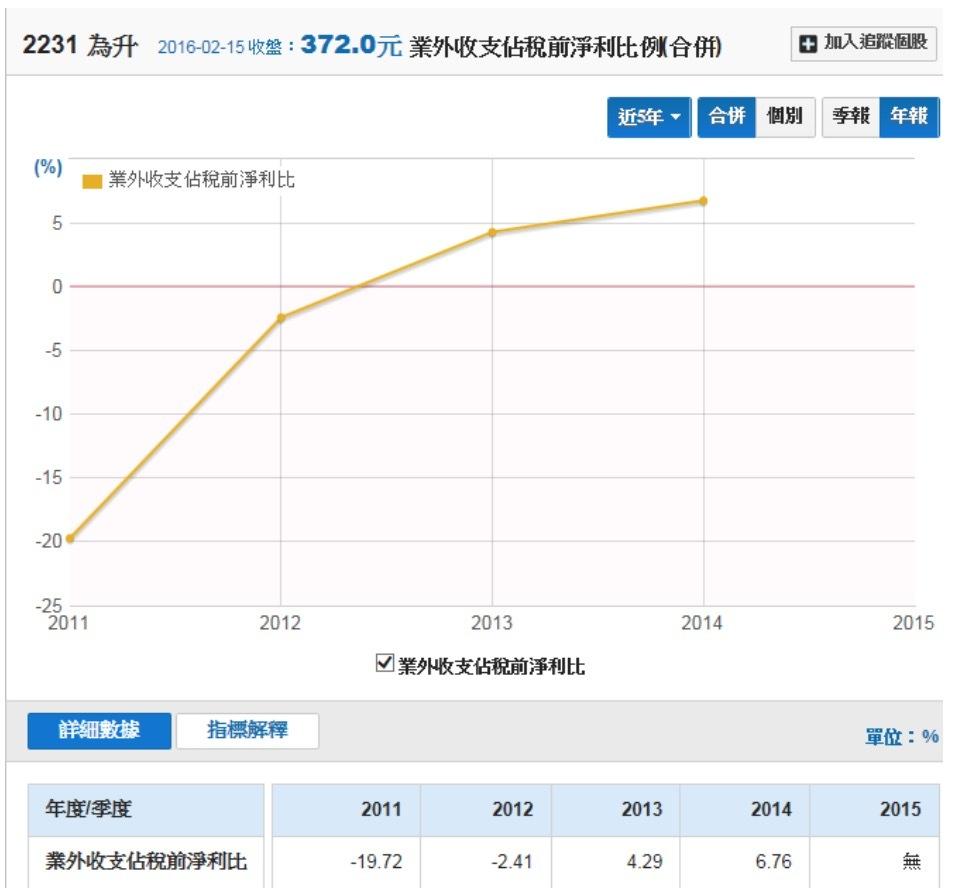 臺灣胎壓偵測器(TPMS)龍頭 - 為升(2231) | 財報狗洞見股票討論區與分析