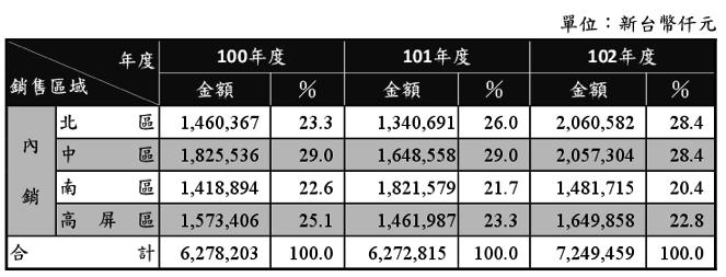 寶雅 5904 - 新型通路市場霸主 | 財報狗洞見股票討論區與分析