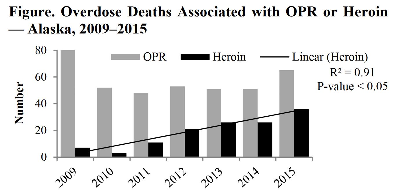 Alaska agencies convene Alaska Opioid Policy Task Force