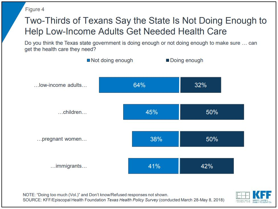 Final, texas adult medicaid low income are