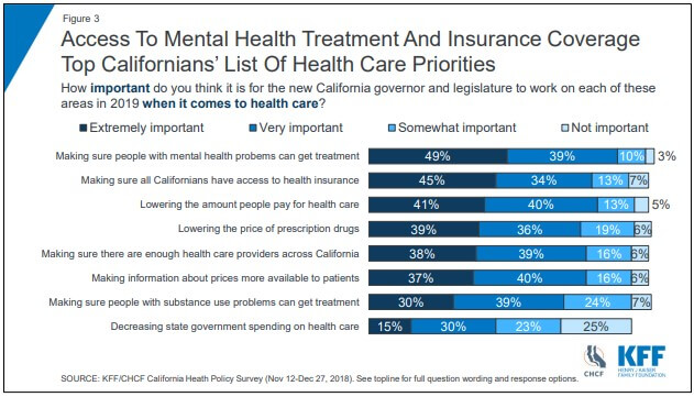 Kff Chcf Poll Reveals Health Care Access And Costs Concerning To