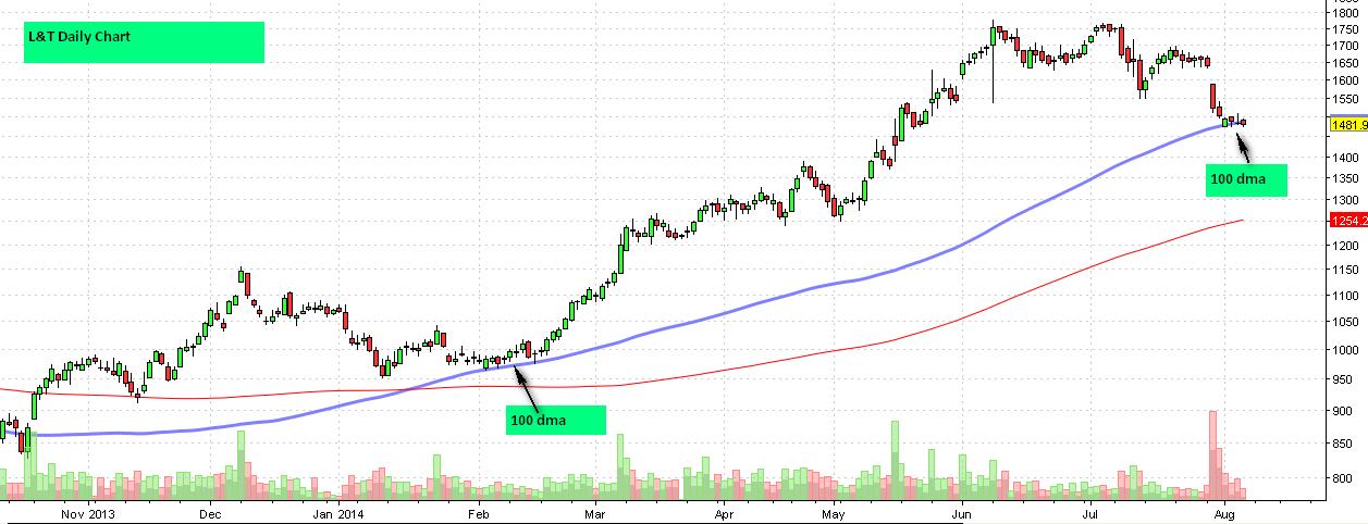 L&T daily chart