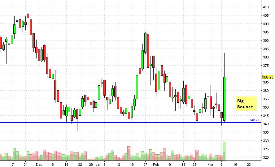 Bharti Stock